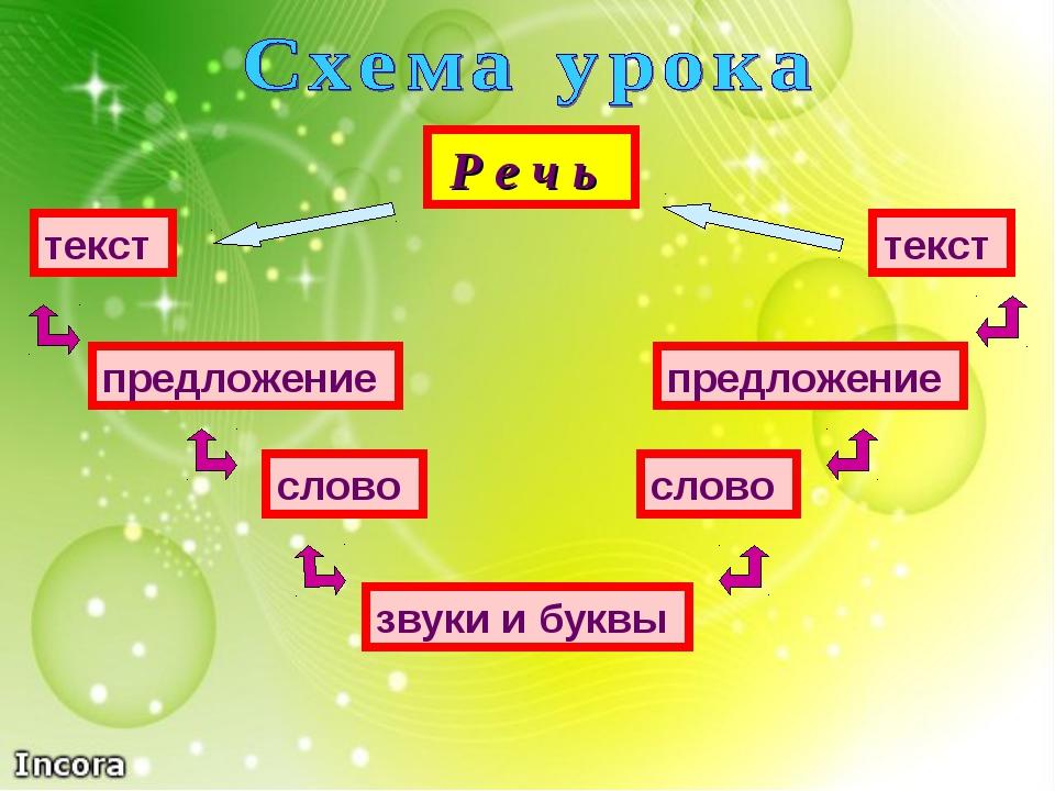 Р е ч ь текст предложение слово звуки и буквы слово предложение текст