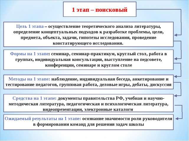 1 этап – поисковый Цель 1 этапа – осуществление теоретического анализа литера...