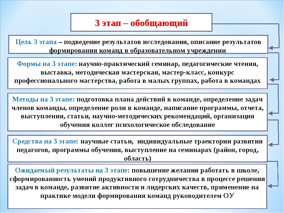 3 этап – обобщающий Цель 3 этапа – подведение результатов исследования, описа...