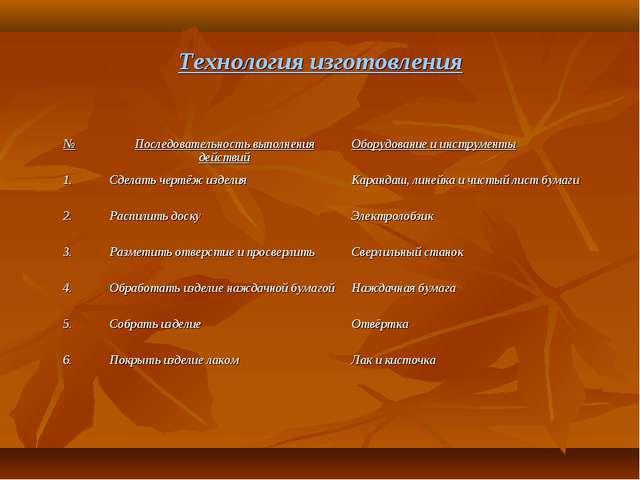 Технология изготовления №Последовательность выполнения действийОборудование...