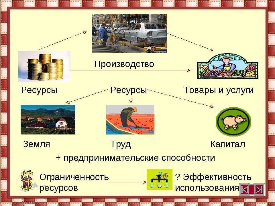 Производство Ресурсы Ресурсы Товары и услуги Земля Труд Капитал + предпринима...