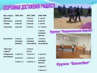 Вид спорта 2006-2007 2007-2008 2008-2009 Шашка-3 место2 место Шахматы
