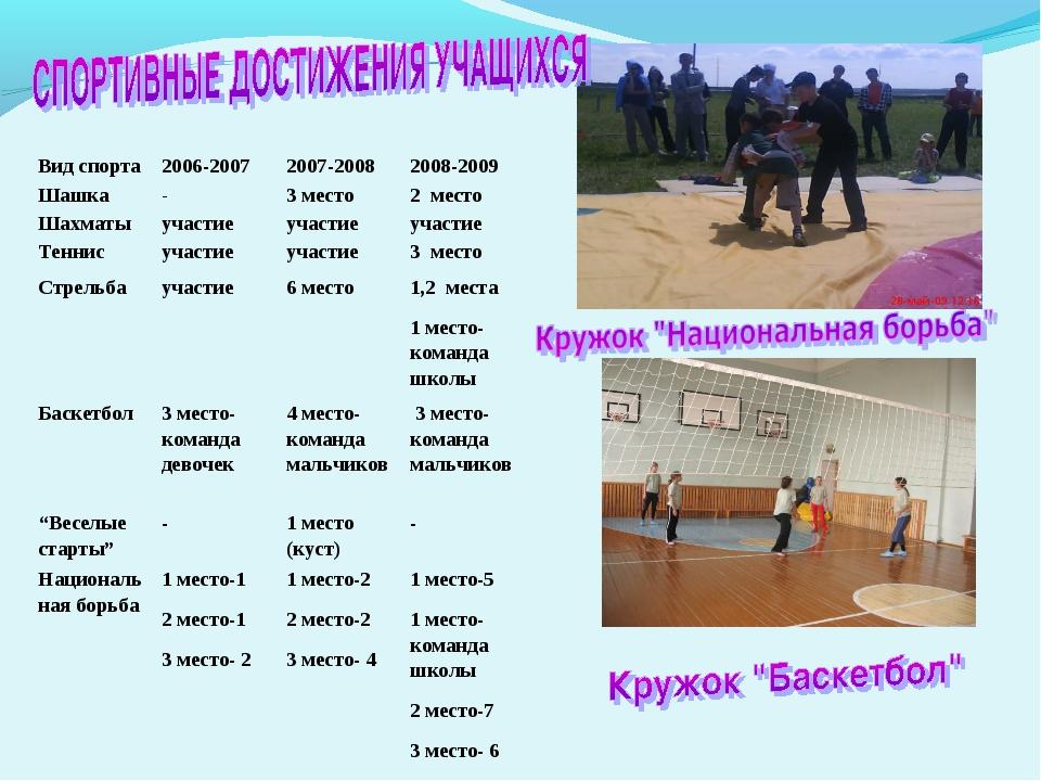 Вид спорта 2006-2007 2007-2008 2008-2009 Шашка-3 место2 место Шахматы...