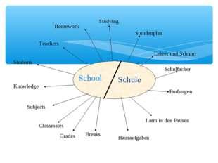 Stundenplan Lehrer und Schuler Schulfacher Prufungen Larm in den Pausen Hausa