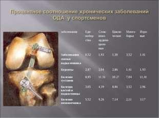 заболеванияЕди- нобор- стваСлож- ноко- ордина- цион- ныеЦикли- ческиеМног