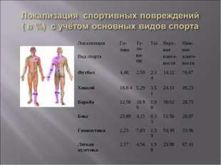 Локализация Вид спортаГо- ловаТу-ло- ви-щеТазВерх- ние конеч- ностиНиж-