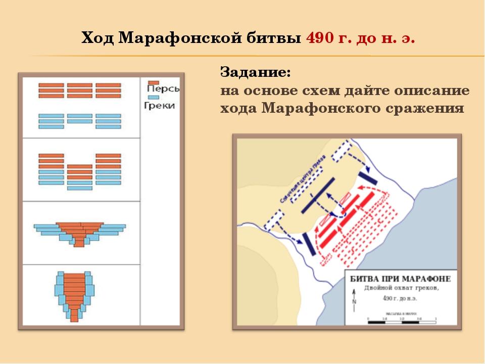 Ход Марафонской битвы 490 г. до н. э. Задание: на основе схем дайте описание...