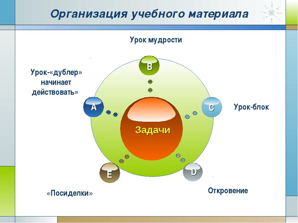 Организация учебного материала «Посиделки» Откровение