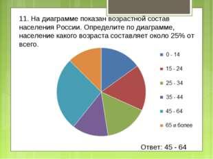 11. На диаграмме показан возрастной состав населения России. Определите по ди