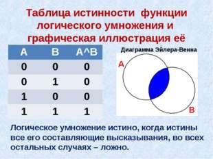 Таблица истинности функции логического умножения и графическая иллюстрация её