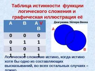 Таблица истинности функции логического сложения и графическая иллюстрация её