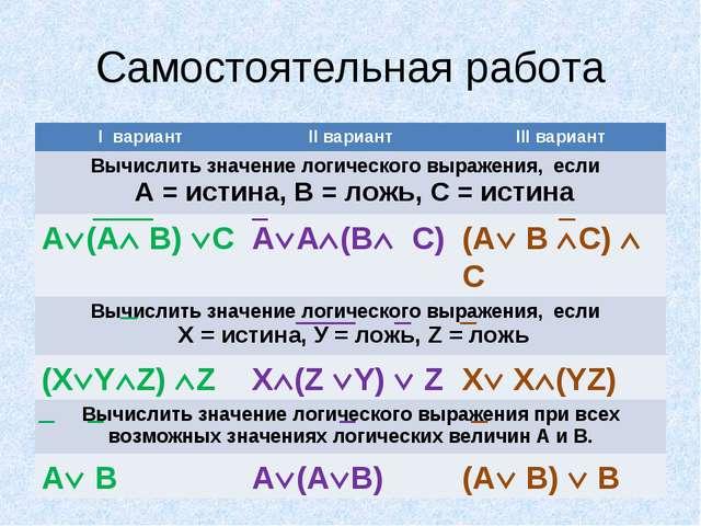 Самостоятельная работа I вариантII вариантIII вариант Вычислить значение ло...