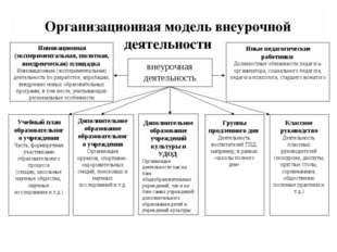 Организационная модель внеурочной деятельности внеурочная деятельность Учебны