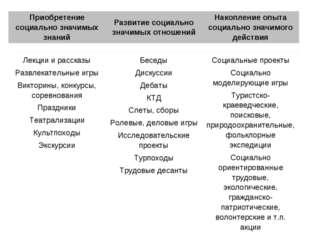 Приобретение социально значимых знанийРазвитие социально значимых отношений