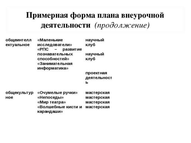 Примерная форма плана внеурочной деятельности (продолжение) общеинтеллектуаль...