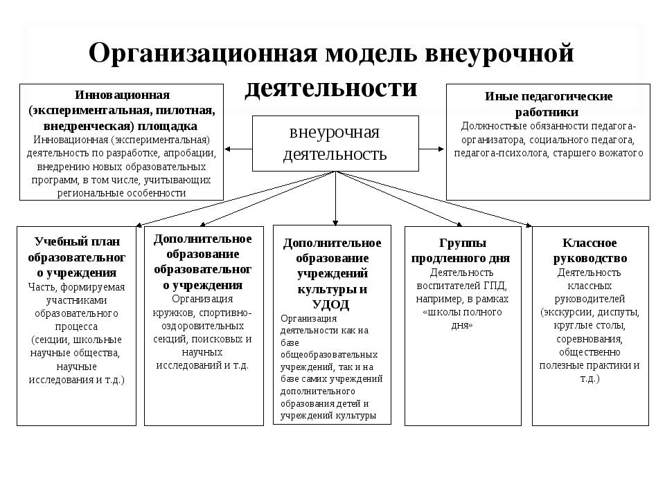Организационная модель внеурочной деятельности внеурочная деятельность Учебны...