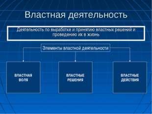 Властная деятельность Деятельность по выработке и принятию властных решений и