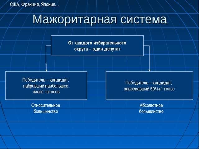 Мажоритарная система От каждого избирательного округа – один депутат Победите...