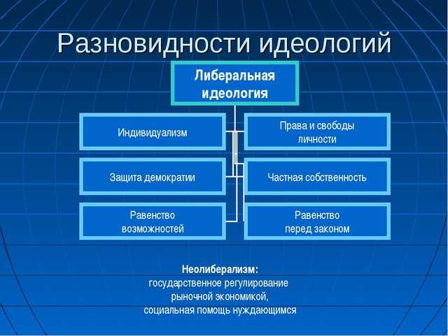 Разновидности идеологий Неолиберализм: государственное регулирование рыночной...