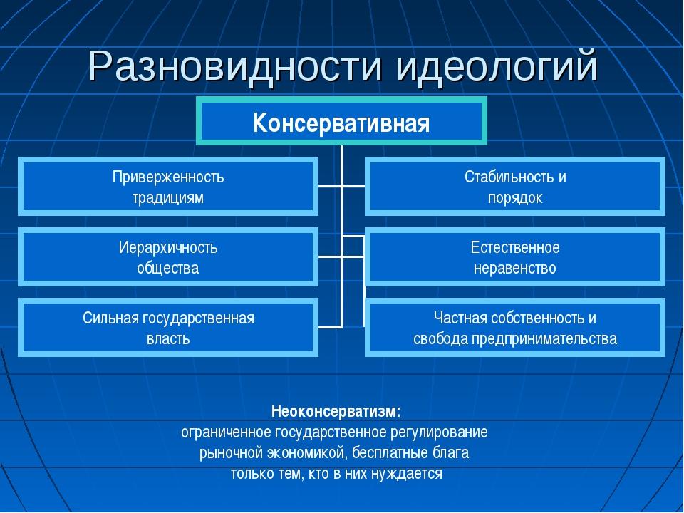 Разновидности идеологий Неоконсерватизм: ограниченное государственное регулир...