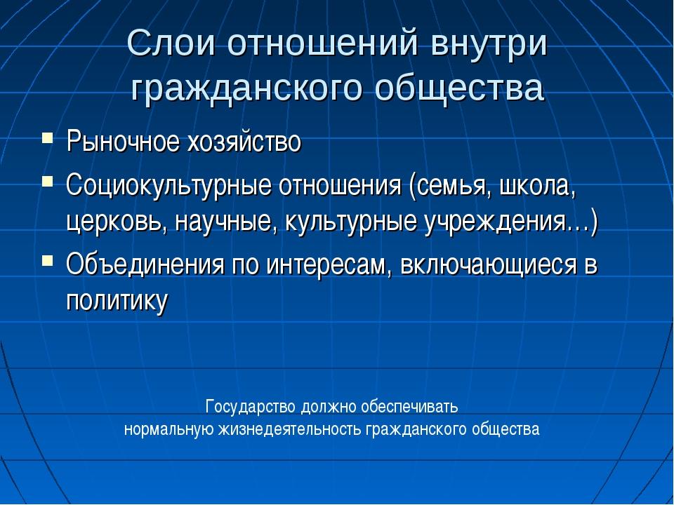 Слои отношений внутри гражданского общества Рыночное хозяйство Социокультурны...
