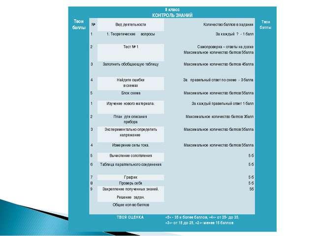 8 класс КОНТРОЛЬ ЗНАНИЙ Твои баллы№Вид деятельностиКоличество баллов в з...