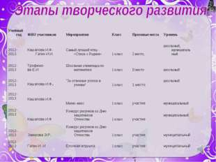 Учебный годФИО участниковМероприятияКлассПризовые местаУровень 2012-2013