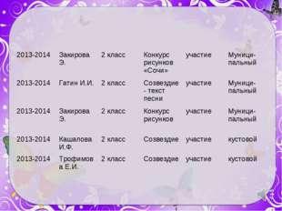 2013-2014 Закирова Э.2 классКонкурс рисунков «Сочи»участиеМуници-пальный