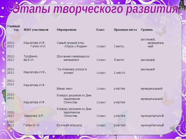 Учебный годФИО участниковМероприятияКлассПризовые местаУровень 2012-2013...