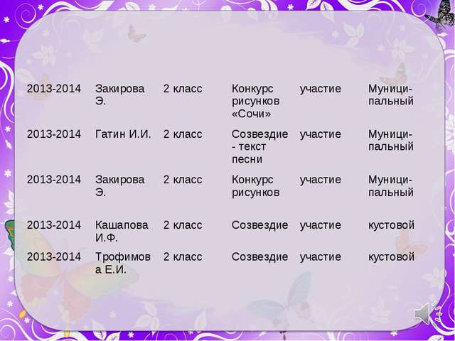 2013-2014 Закирова Э.2 классКонкурс рисунков «Сочи»участиеМуници-пальный...