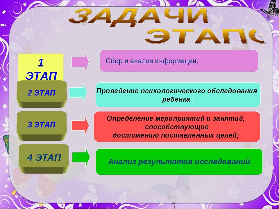 1 ЭТАП Сбор и анализ информации; 2 ЭТАП Проведение психологического обследова...