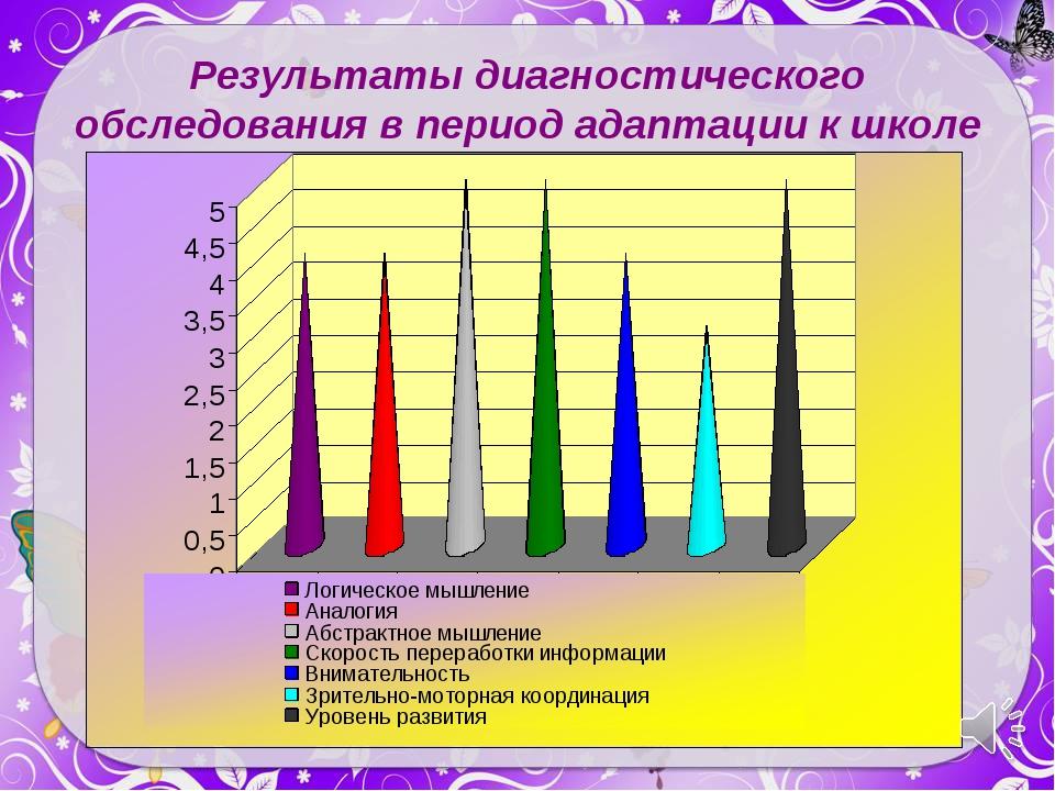 Результаты диагностического обследования в период адаптации к школе