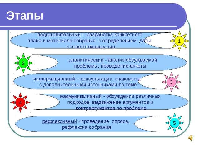 Этапы рефлексивный - проведение опроса, рефлексия собрания 1 аналитический -...