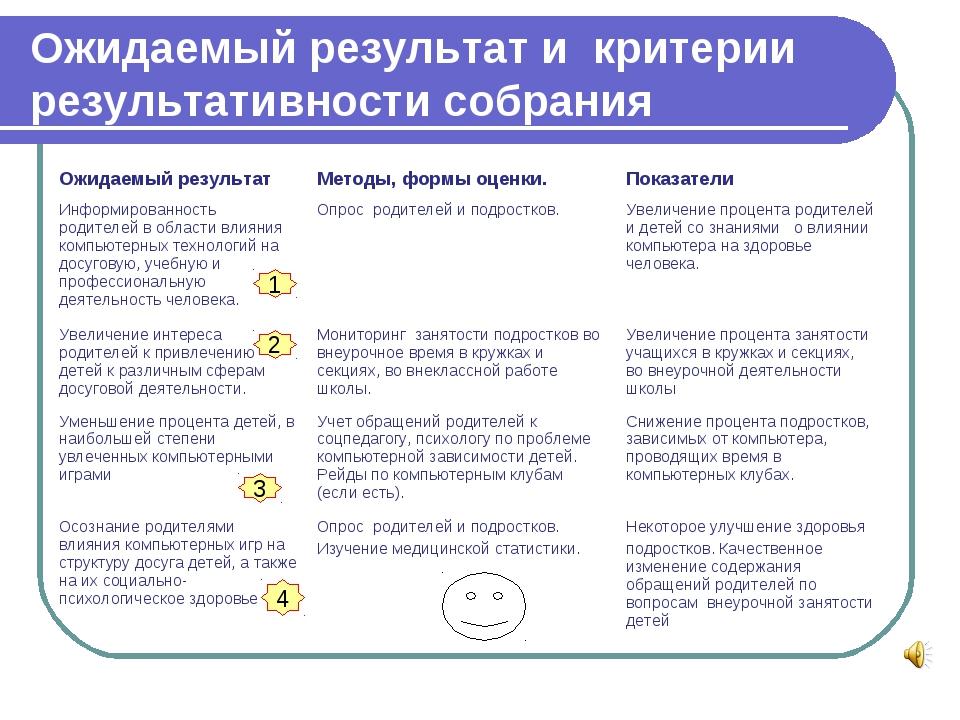 Ожидаемый результат и критерии результативности собрания 1 2 3 4