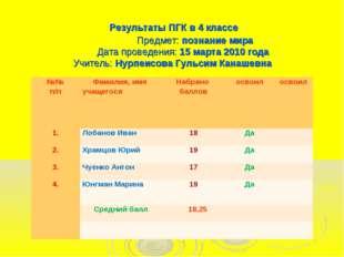 Результаты ПГК в 4 классе Предмет: познание мира Дата проведения: 15 марта 2
