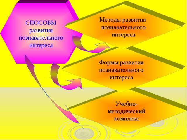 СПОСОБЫ развития познавательного интереса Учебно-методический комплекс Формы...