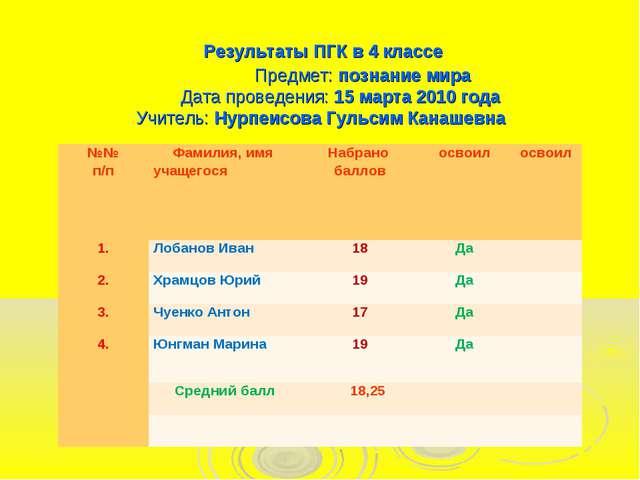 Результаты ПГК в 4 классе Предмет: познание мира Дата проведения: 15 марта 2...