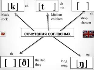 сочетания согласных [k] [t ʃ ] [ʃ ] [θ] [ð] [ŋ] ck black rock ch tch kitchen