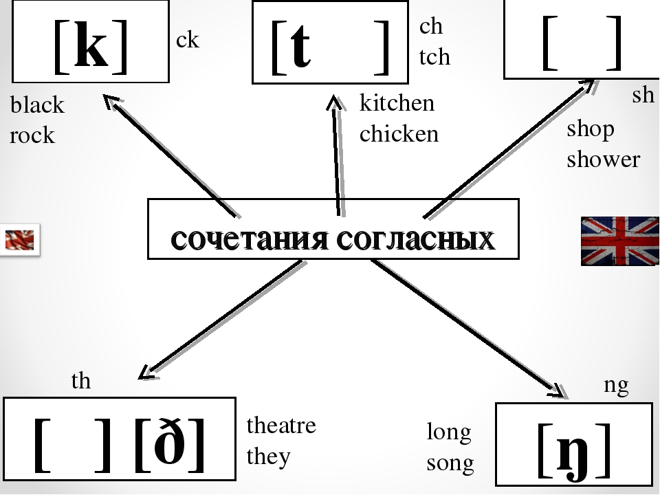 сочетания согласных [k] [t ʃ ] [ʃ ] [θ] [ð] [ŋ] ck black rock ch tch kitchen...