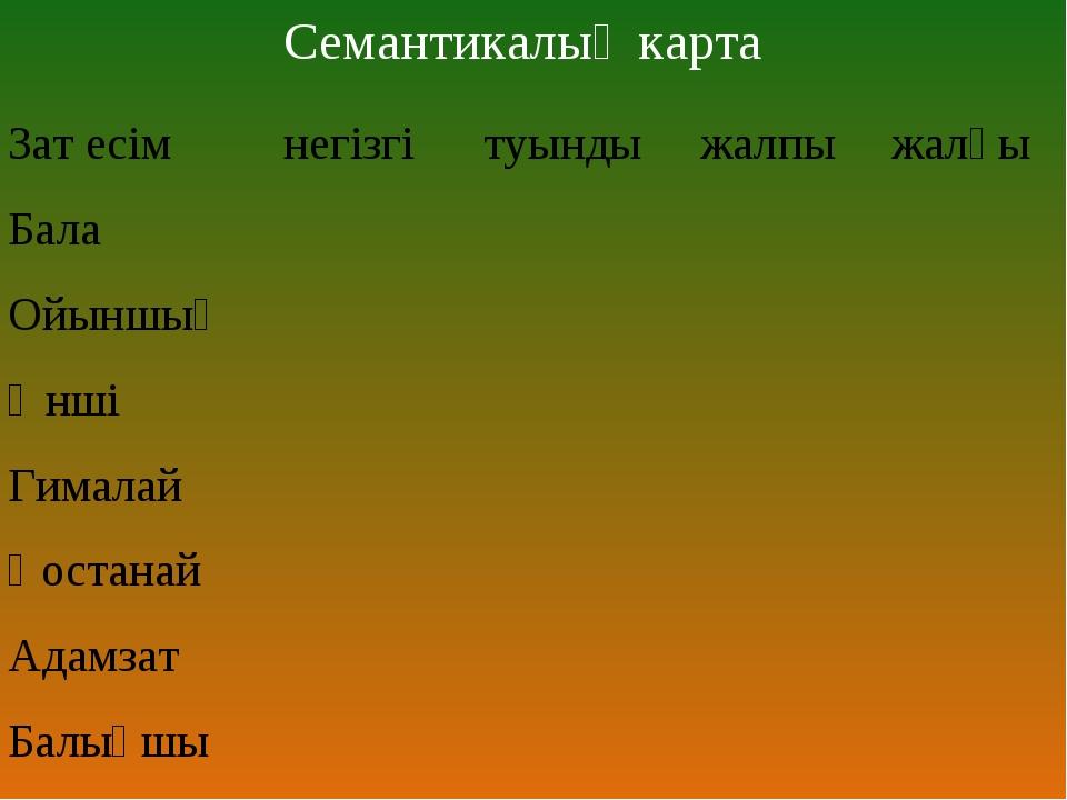 Семантикалық карта Зат есімнегізгітуындыжалпыжалқы Бала Ойыншық Ә...