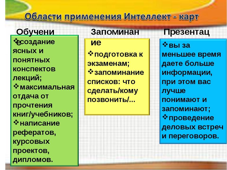 Обучение Запоминание Презентации
