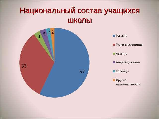 Национальный состав учащихся школы