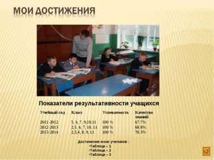 Показатели результативности учащихся Достижения моих учеников : Таблица – 1 Т