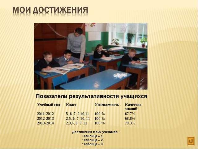 Показатели результативности учащихся Достижения моих учеников : Таблица – 1 Т...