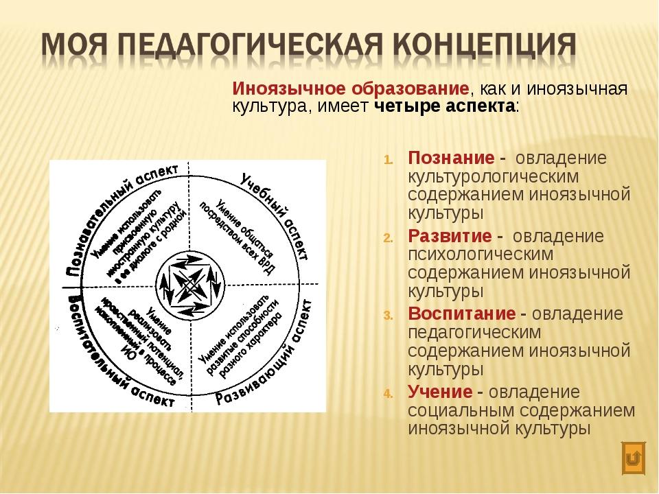 Познание - овладение культурологическим содержанием иноязычной культуры Разви...