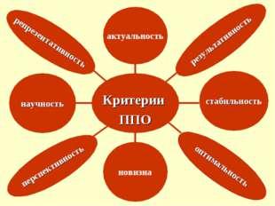 Критерии ППО актуальность научность перспективность репрезентативность резул