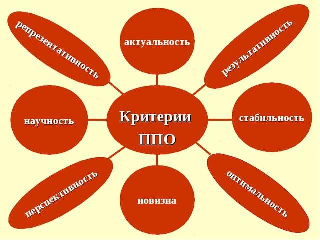 Критерии ППО актуальность научность перспективность репрезентативность резул...