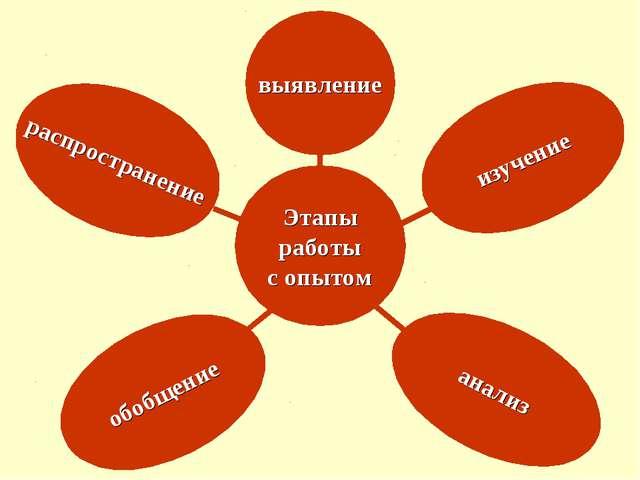 Этапы работы с опытом выявление распространение обобщение анализ изучение