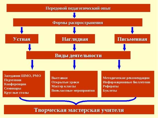 Передовой педагогический опыт Формы распространения Письменная Наглядная Устн...
