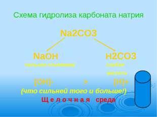 Схема гидролиза карбоната натрия Na2CO3              NaOH